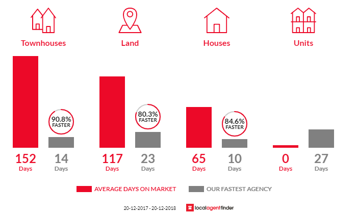 Average time to sell property in Edensor Park, NSW 2176