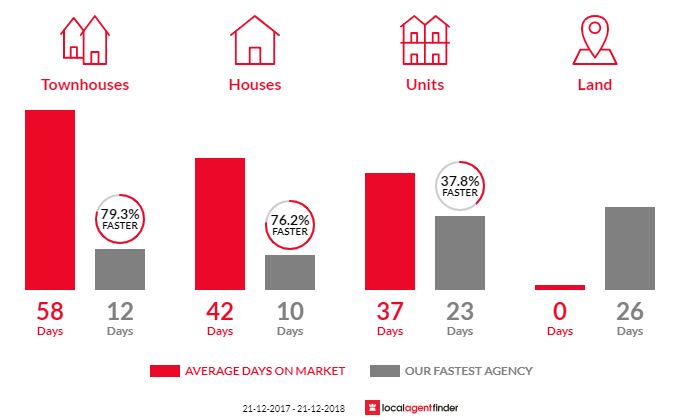 Average time to sell property in Edithvale, VIC 3196