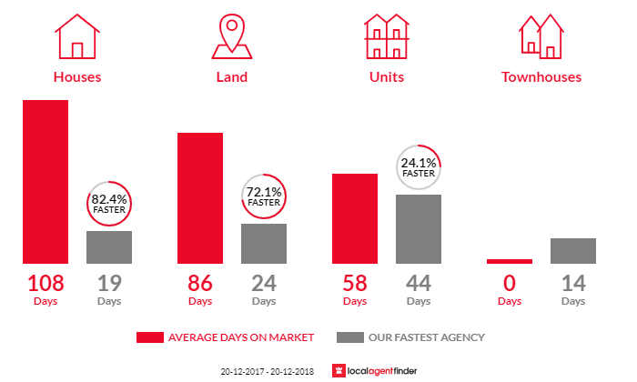 Average time to sell property in Edmondson Park, NSW 2174