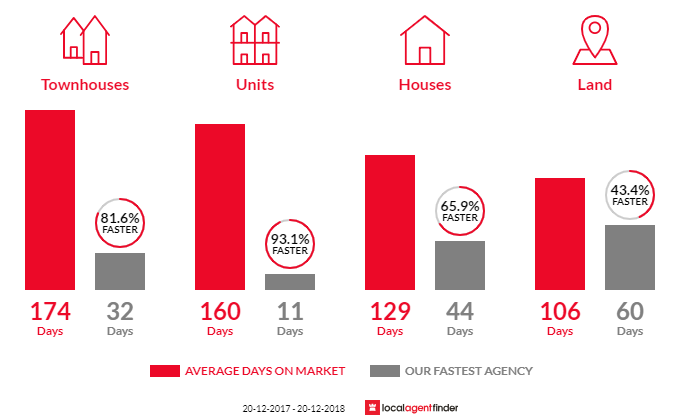 Average time to sell property in Edmonton, QLD 4869