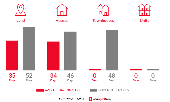Average time to sell property in Eganstown, VIC 3461