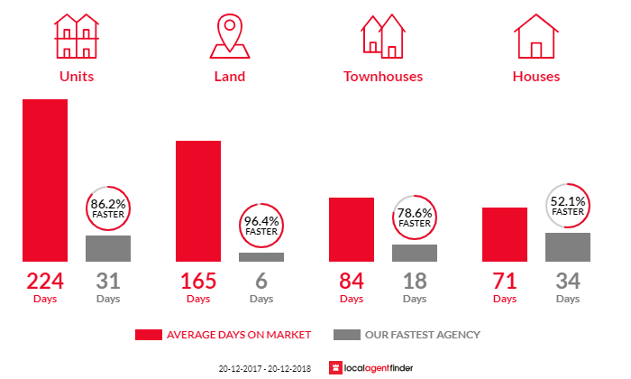Average time to sell property in Eight Mile Plains, QLD 4113