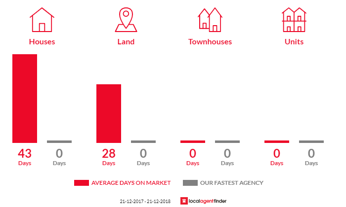Average time to sell property in Elaine, VIC 3334