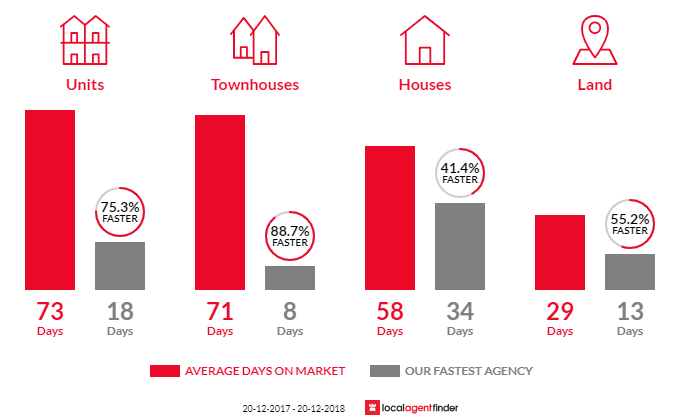Average time to sell property in Elanora, QLD 4221