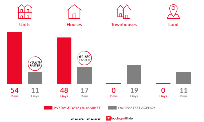 Average time to sell property in Elanora Heights, NSW 2101