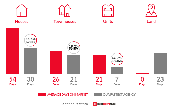 Average time to sell property in Electrona, TAS 7054