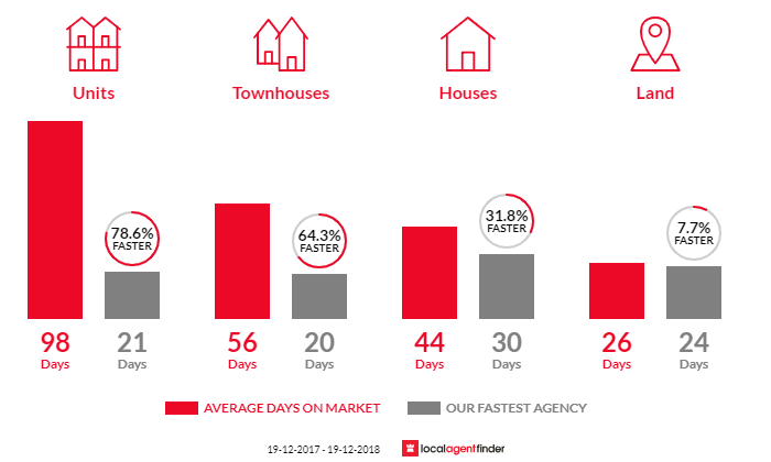 Average time to sell property in Eleebana, NSW 2282
