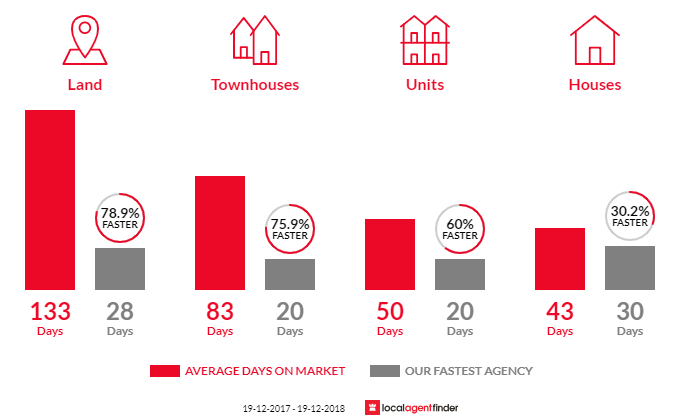 Average time to sell property in Elermore Vale, NSW 2287