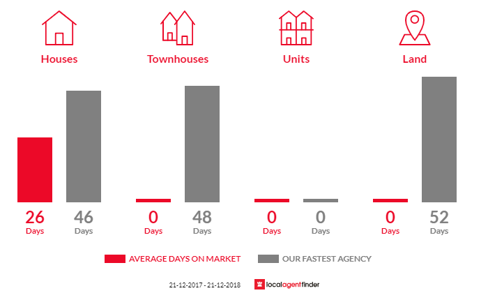 Average time to sell property in Elevated Plains, VIC 3461