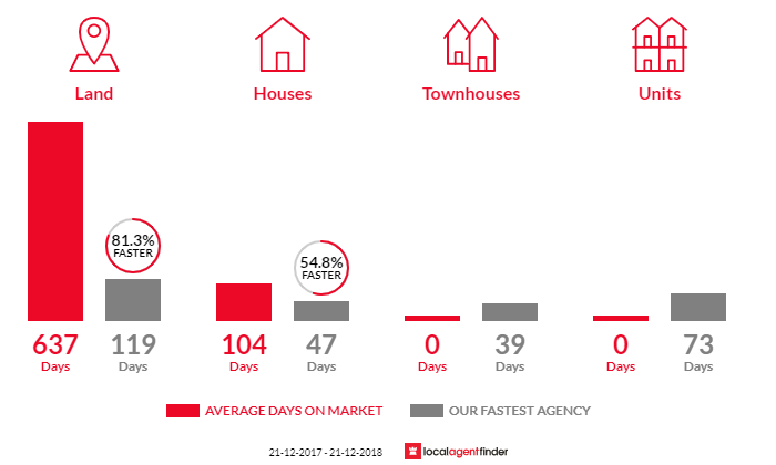 Average time to sell property in Elizabeth Downs, SA 5113