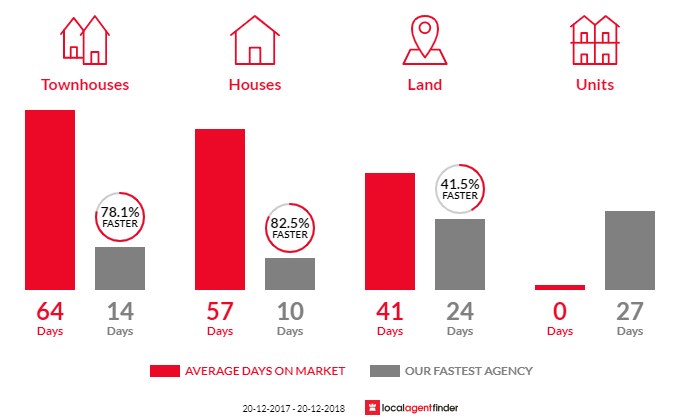 Average time to sell property in Elizabeth Hills, NSW 2171