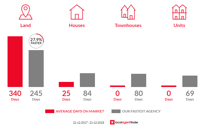 Average time to sell property in Ellaswood, VIC 3875