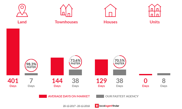 Average time to sell property in Ellen Grove, QLD 4078