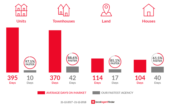 Average time to sell property in Ellenbrook, WA 6069