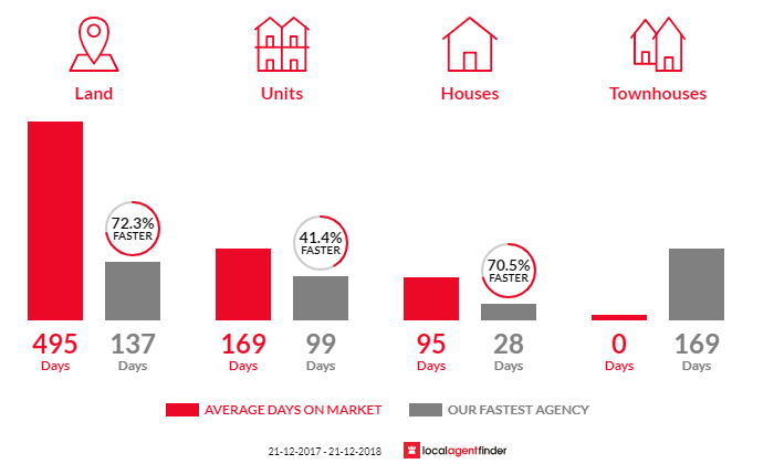 Average time to sell property in Elliminyt, VIC 3250