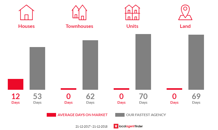 Average time to sell property in Ellinbank, VIC 3821