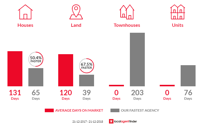 Average time to sell property in Elliott Heads, QLD 4670