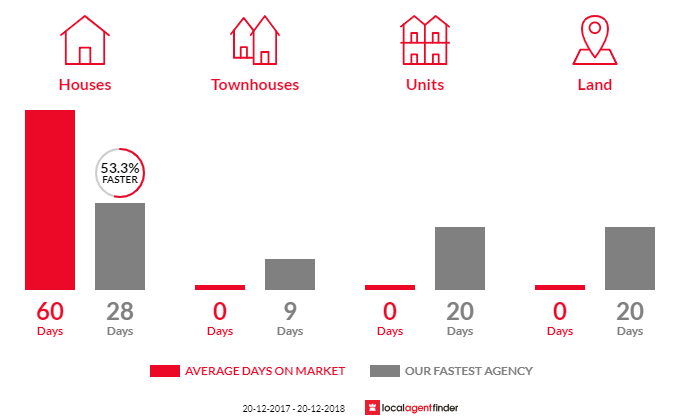 Average time to sell property in Ellis Lane, NSW 2570