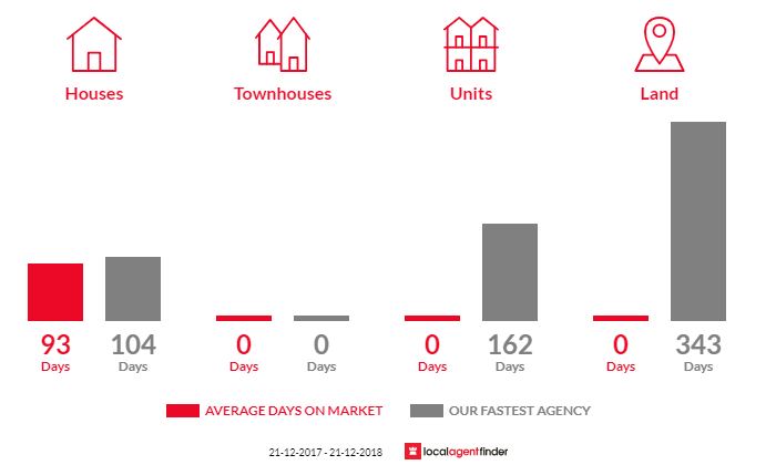 Average time to sell property in Elmore, VIC 3558