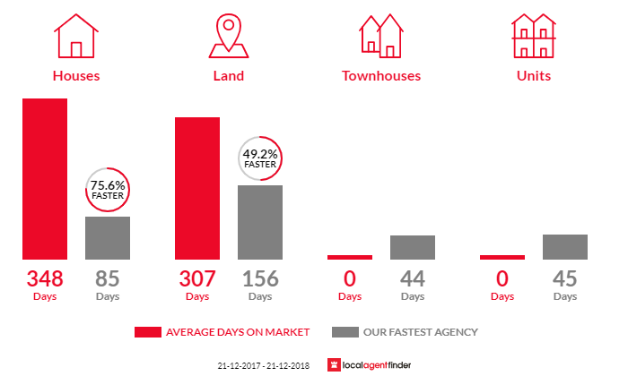 Average time to sell property in Elphinstone, VIC 3448
