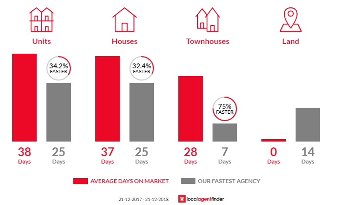 Average time to sell property in Elsternwick, VIC 3185