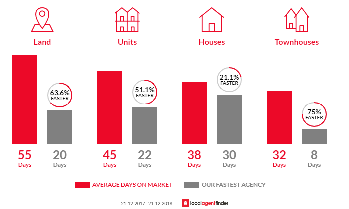 Average time to sell property in Eltham, VIC 3095