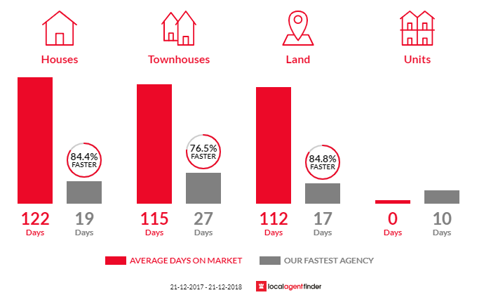 Average time to sell property in Embleton, WA 6062