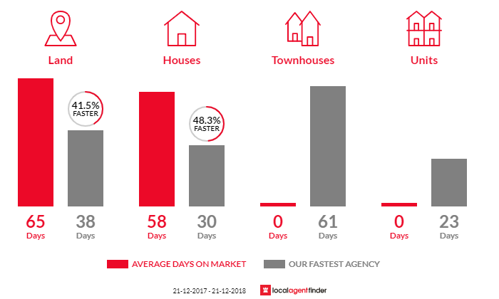 Average time to sell property in Emerald, VIC 3782