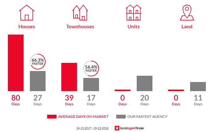 Average time to sell property in Emerton, NSW 2770