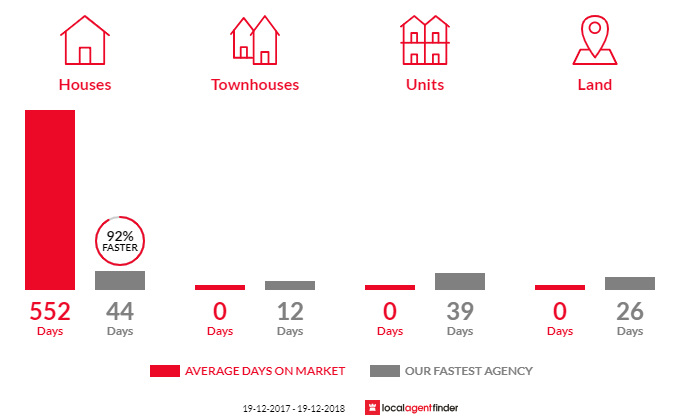 Average time to sell property in Empire Vale, NSW 2478