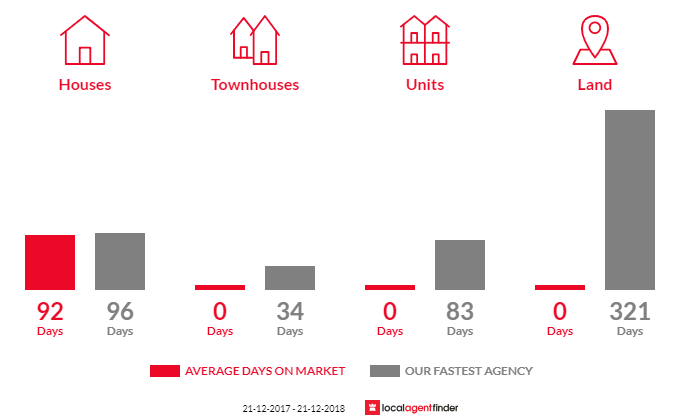Average time to sell property in Emu, VIC 3475