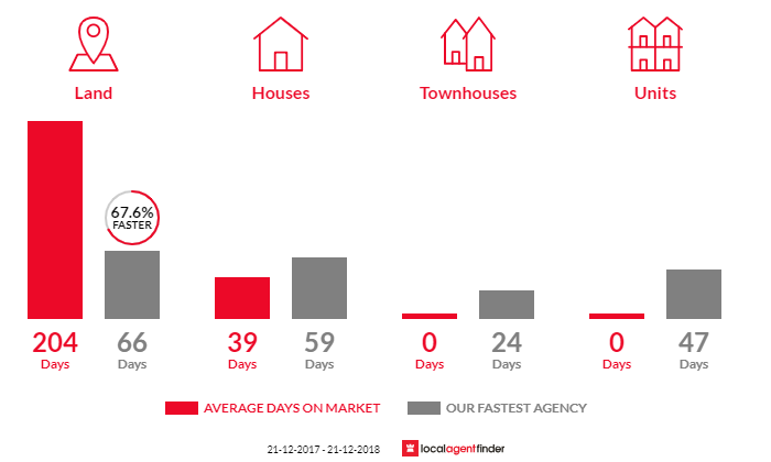 Average time to sell property in Emu Creek, VIC 3551