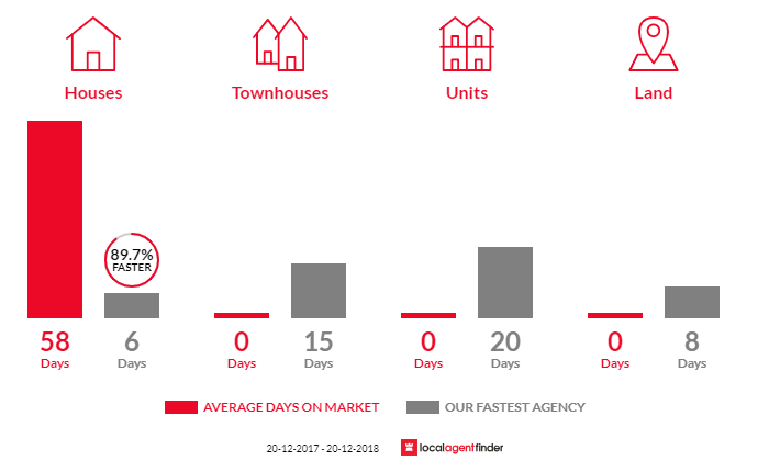 Average time to sell property in Emu Heights, NSW 2750