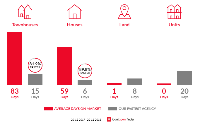 Average time to sell property in Emu Plains, NSW 2750