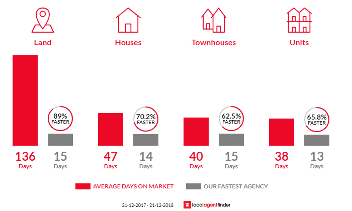 Average time to sell property in Endeavour Hills, VIC 3802