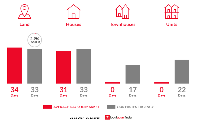 Average time to sell property in Enfield, VIC 3352