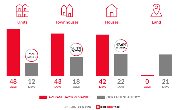 Average time to sell property in Engadine, NSW 2233