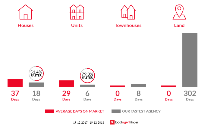 Average time to sell property in Enmore, NSW 2042