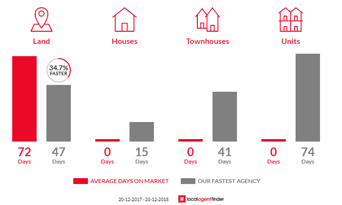 Average time to sell property in Enoggera Reservoir, QLD 4520