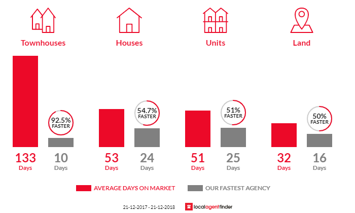 Average time to sell property in Epping, VIC 3076