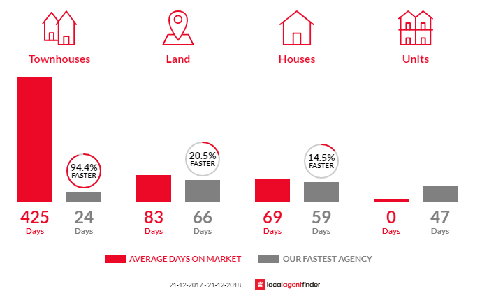 Average time to sell property in Epsom, VIC 3551