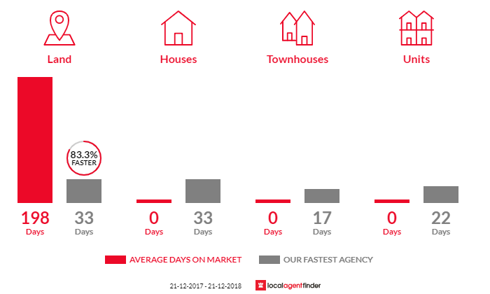 Average time to sell property in Ercildoune, VIC 3352