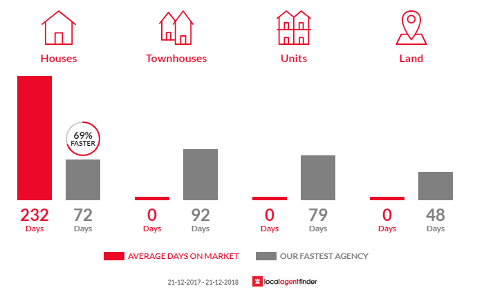 Average time to sell property in Erica, VIC 3825
