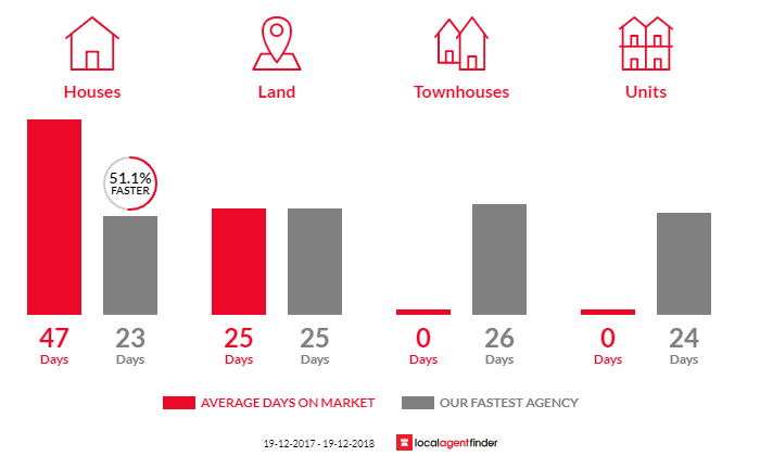 Average time to sell property in Erina Heights, NSW 2260