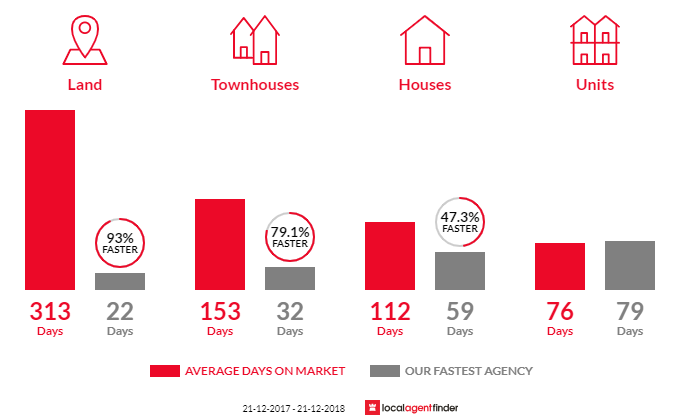 Average time to sell property in Erskine, WA 6210