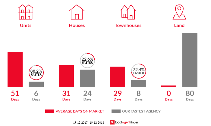 Average time to sell property in Erskineville, NSW 2043