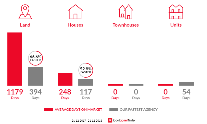 Average time to sell property in Eskdale, VIC 3701
