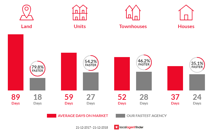 Average time to sell property in Essendon, VIC 3040