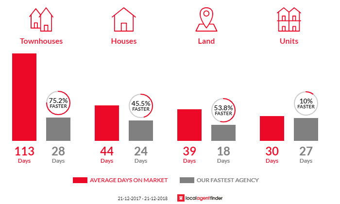 Average time to sell property in Essendon West, VIC 3040
