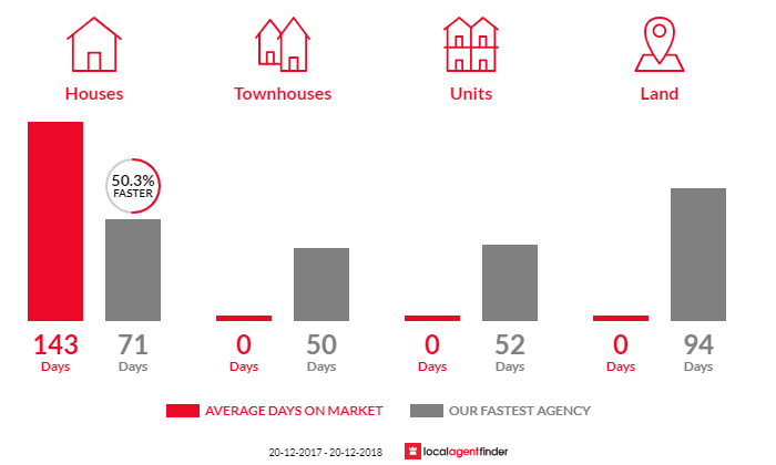 Average time to sell property in Eton, QLD 4741